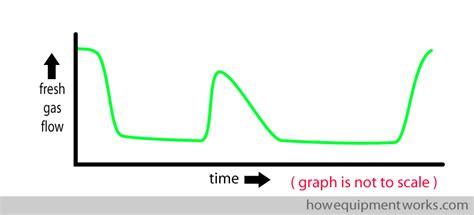 avada theme graph bump graph how equipment works