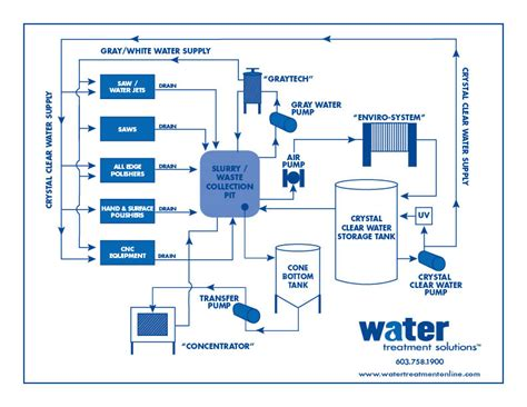 diagram of water water treatment diagram image search results