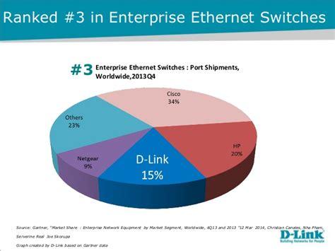 best wireless access point 2014 d link corporate presentation apr 2014