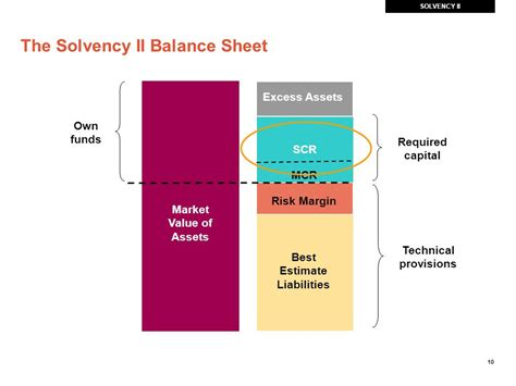 Solvency Ii Reporting Templates