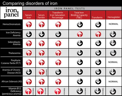 iron disorders institute tests to determine iron levels