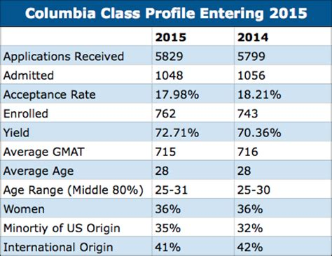 Columbia Mba Gre Or Gmat by Columbia Mba Class Of 17 More U S Minorities Lower