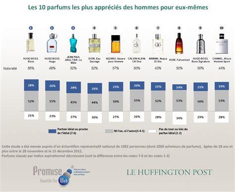 parfums pr 233 f 233 r 233 s des fran 231 ais chanel et