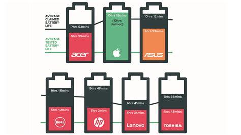 Batre Baterai Laptop Apple Macbook Pro 15 Inch 2008 A1281 Mb772 baterai macbook pro bisa bertahan 12 jam lamanya macpoin