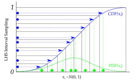 design of experiment latin hypercube randomized designs pydoe 0 3 6 documentation
