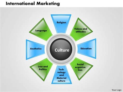 International Mba Marketing by Powerpoint Supply Chain Diagram Supply Chain Flow Chart