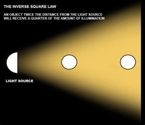 Light Intensity Definition by 6 Artificial Light Project 55 Light Intensity At Jxlatoca