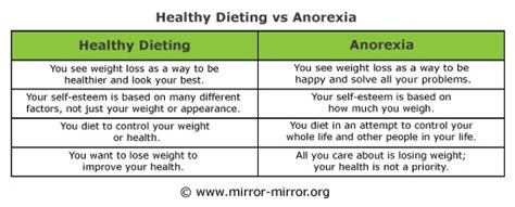 Compare And Contrast Bulimia And Anorexia Essay by Anorexia Vs Bulimia Essay Writinggroups319 Web Fc2