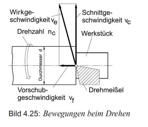 Werkstatt Definition by Definition Des Spanungsvorgangs Beim Drehen Werkstatt