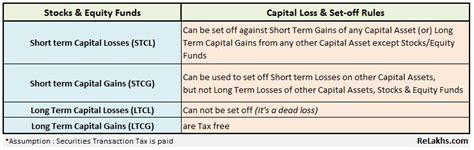 how to set term term capital losses on