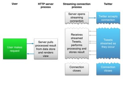 yii2 api tutorial building with the twitter api creating friends to follow