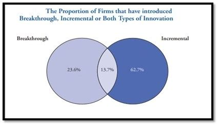 Importance Of Mba In India by Importance Of Designing A Platform For Innovation In