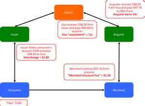 credit card processing business model a simple explanation of fees in the payment card industry