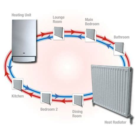 Hydronic Radiators Residential How Ascot Hydronic Heating Works