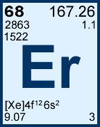 erbium periodic table element