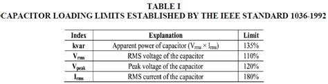 capacitor bank failure analysis power factor compensation on distorted low voltage power systems open access journals