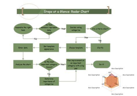 complex flowchart exles create a complex flowchart