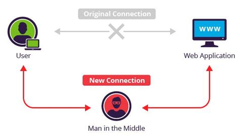 in the middle attack diagram what is mitm in the middle attack incapsula