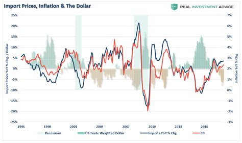 The Weekend Readthe Weekend Readfoto Thinkweb by Weekend Reading The Return Of Stagflation Macro