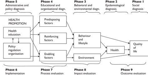 precede proceed model green kreuter