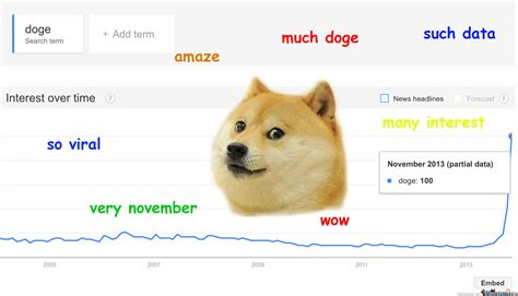 Such Dog Meme - wow such trend doge meme and humor