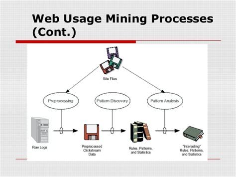 pattern analysis in web usage mining web usage pattern