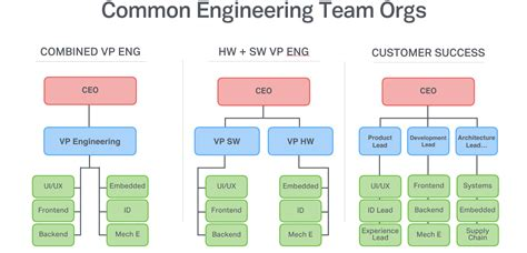 application design group the complete guide to building hardware startup teams
