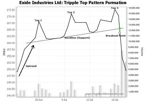 stock pattern triple top tutorials on triple top chart pattern