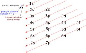 high school chemistry electron configurations of