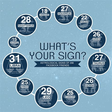 signs your is in what s your sign visual ly