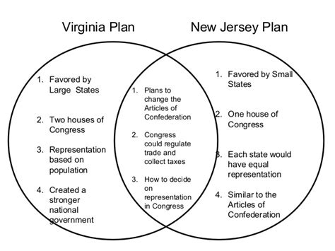 virginia plan and new jersey plan venn diagram constitutional convention