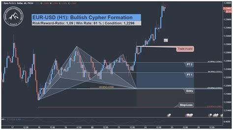 cypher pattern in forex gbpusd h1 eur usd harmonic cypher pattern trading setup