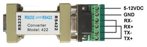 how to make a rs232 rs422 port check : serial data
