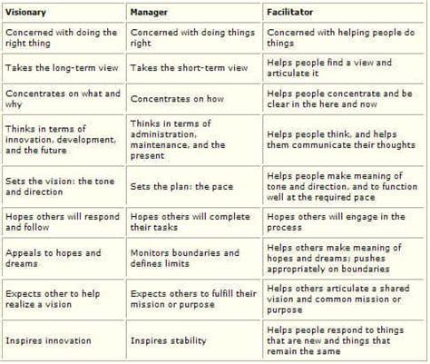facilitation as a leadership style