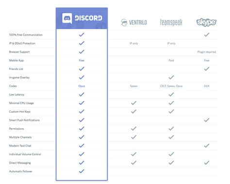 discord volume too low this company has created the best community chat app