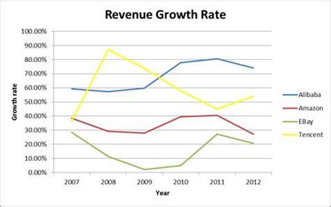 alibaba vs amazon revenue are we seeing an alibaba bubble