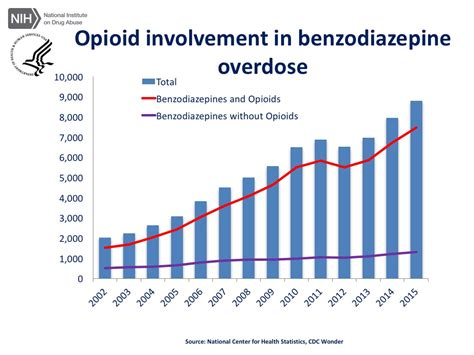 Benzo For Opiate Detox by How The Opioid Epidemic Became America S Worst Crisis