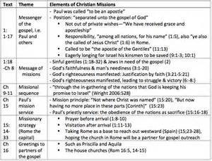 Outline Of The Book Of Romans by A Missio Relational Reading Of Romans A Complementary Study To Current Approaches Wan