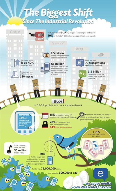 growth of social media infographic search engine journal boris cheng s blog e marketing blog