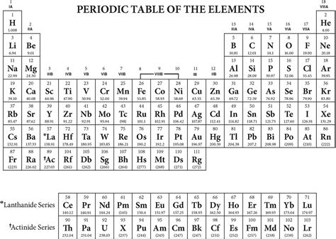 basic periodic table quiz periodic diagrams science