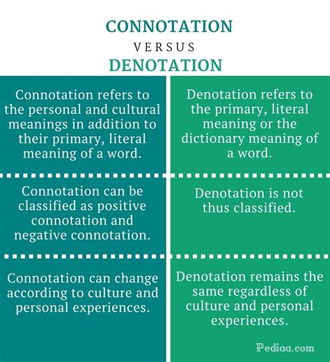 exle of denotation difference between connotation and denotation