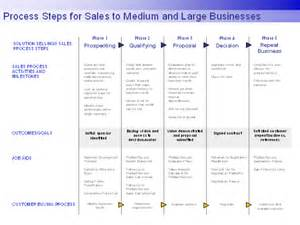Process Steps Template by Ms Office Process Steps For Sales To Larger