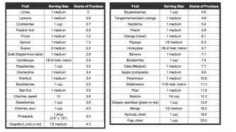 aic sugar level conversion chart diabetes inc