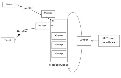 thread android android multithreading in a ui environment aviyehuda