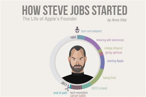 elon musk natal chart how steve jobs started infographic