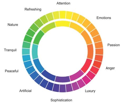 color mood chart stressful nature colour mood chart