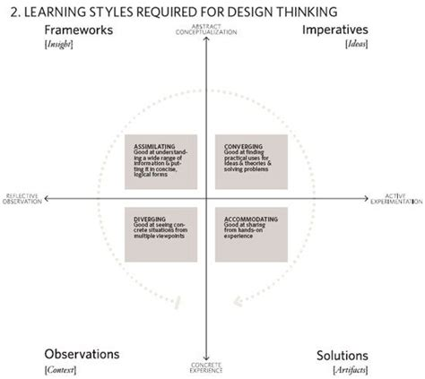 Design Thinking Trends | 17 best images about design methodology and models on