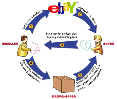 ebay dropship ds domination review be very careful lester diaz