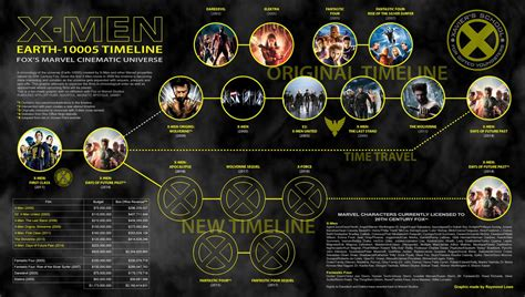 marvel film zeitlinie xmen film series timeline v3 by blueaura18 on deviantart