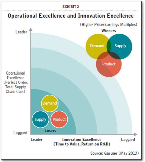design excellence definition gartner s 2013 supply chain top 25 learning from the